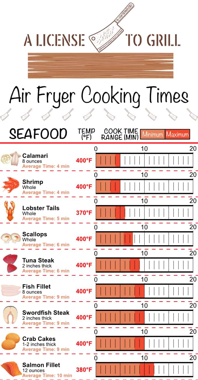 air fryer cooking times cheat sheet for seafood