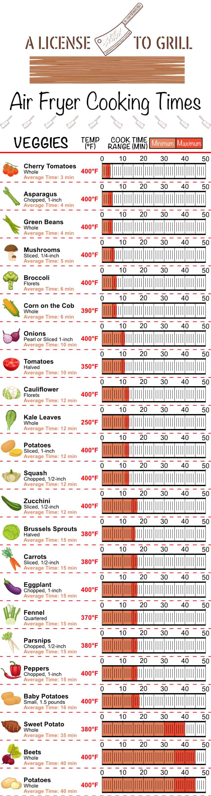 air fryer cooking times cheat sheet for veggies